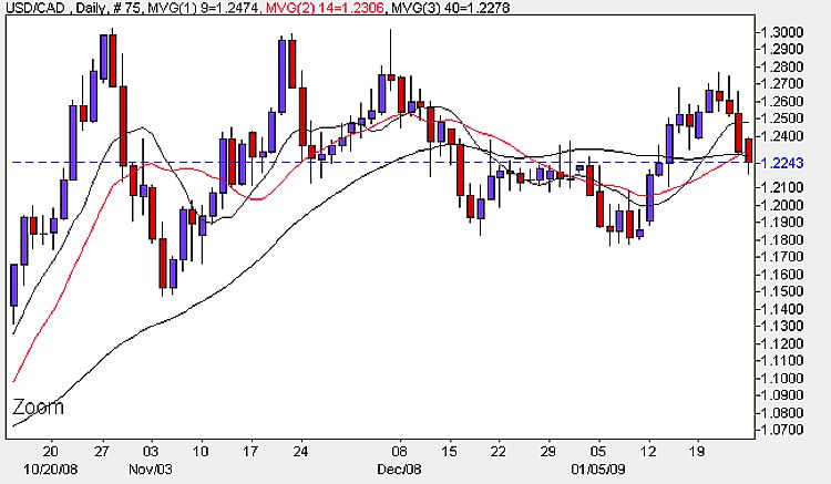 USD/CAD Daily Candlestick Chart - 26th January 2009
