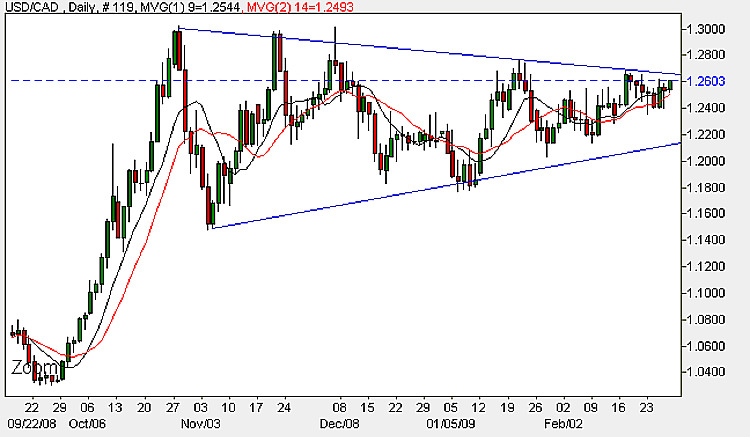 USD to CAD Daily Candle Chart - 27th February 2009