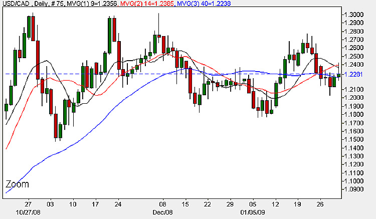USD/CAD - USD to CAD Daily Candle Chart 2nd February 2009