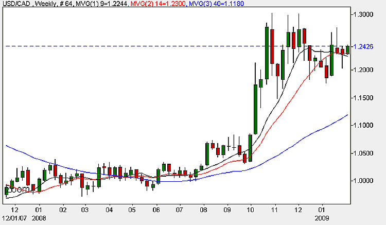USD to CAD Weekly Candle Chart - 2nd February 2009