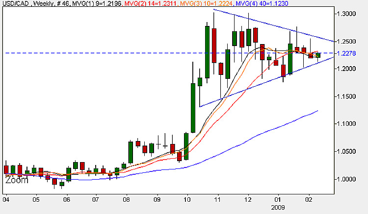 USD to CAD Weekly Candle Chart - 9th February 2009