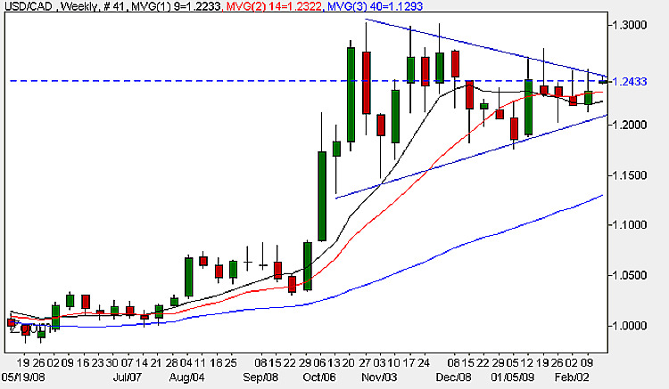 USD to CAD - Weekly Candle Chart 16th February 2009