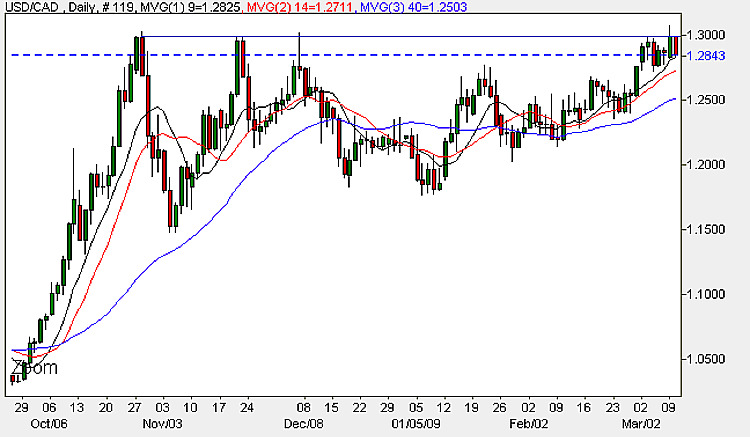 USD to CAD - Daily Candle Chart 10th March 2009