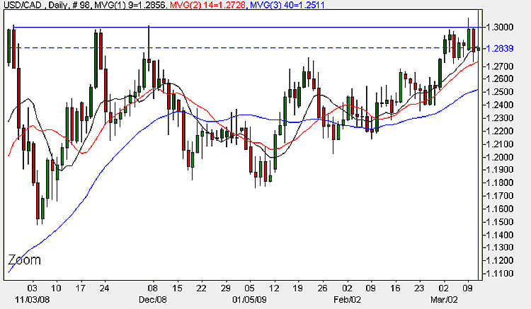 USD CAD - 11th March Daily Candle Chart