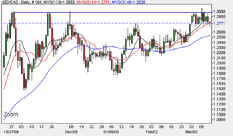 USD to CAD Daily Chart - 13th March 2009