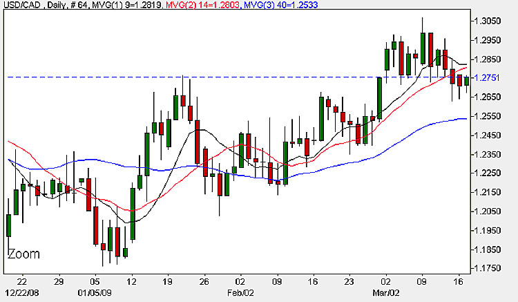 USD/CAD 17th March 2009 - Daily Candle Chart
