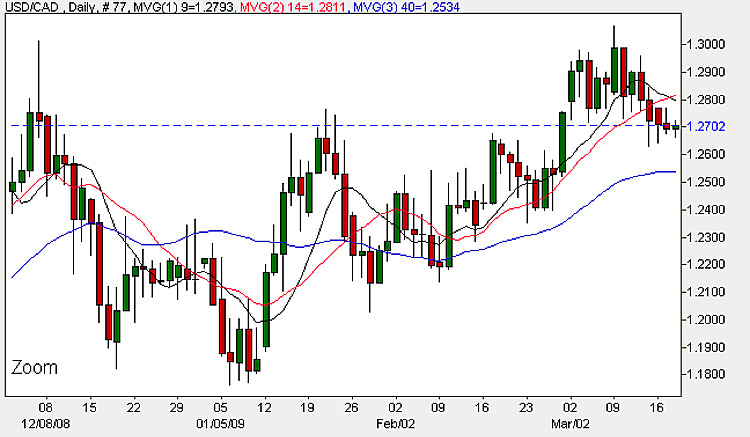 USD CAD Daily Candle Chart - 18th March 2009