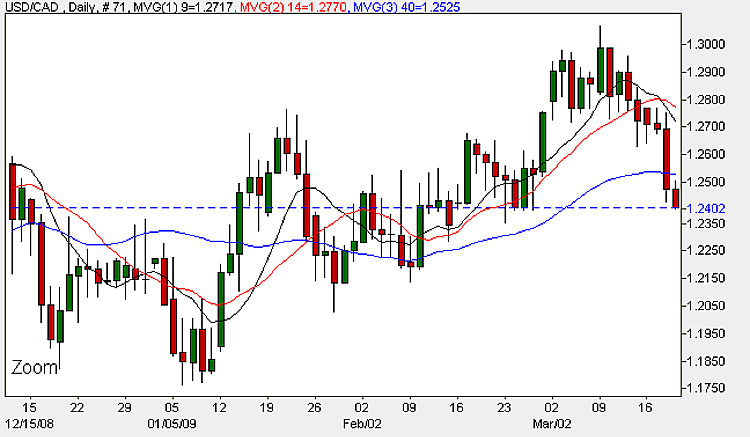 USD/CAD Daily Candle Chart - 19th March 2009