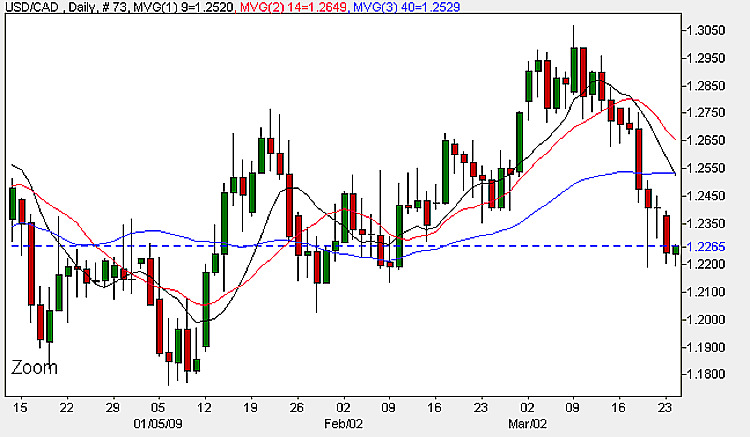 USD to CAD - 24th March 2009 Daily Candle Chart