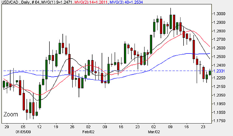 USD to CAD Daily Candle Chart 25th March 2009