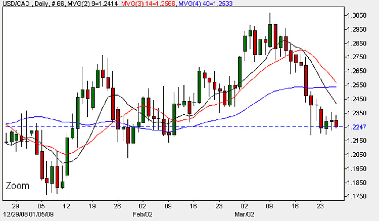 USD to CAD - Daily Candlestick Chart 26th March 2009
