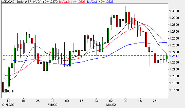 USD to CAD Daily Candle Chart - 27th March 2009