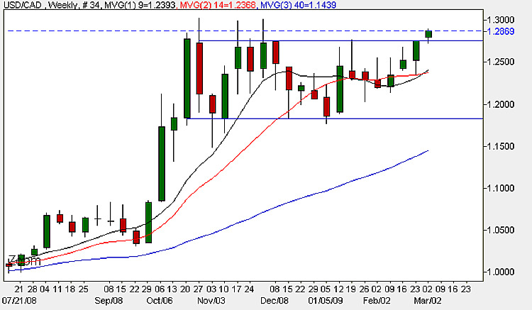 USD to CAD - Weekly Candle Chart - 2nd March 2009