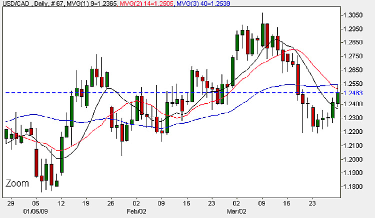 USD to CAD - Daily Candle Chart 30th March 2009