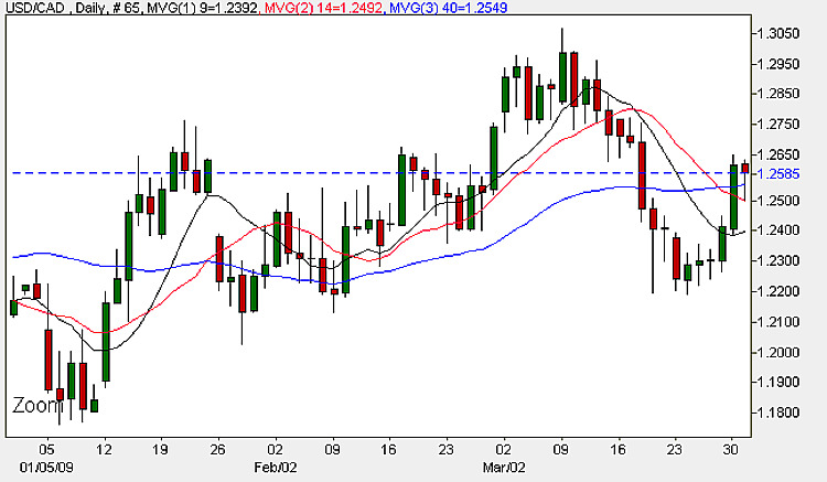 USD to CAD 31st March 2009 - Daily Chart