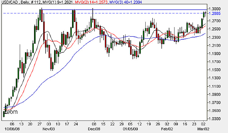 USD to CAD - Daily Candle Chart 3rd March 2009
