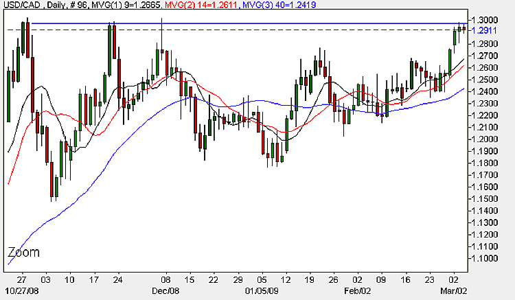 USD to CAD - Daily Candle Chart 4th March 2009