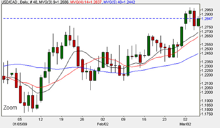 USD/CAD - Daily Candle Chart 5th March 2009
