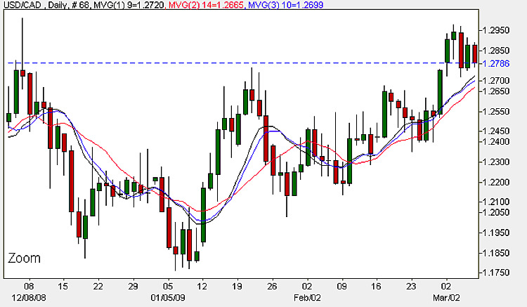 USD to CAD - Daily Candle Chart 6th March 2009