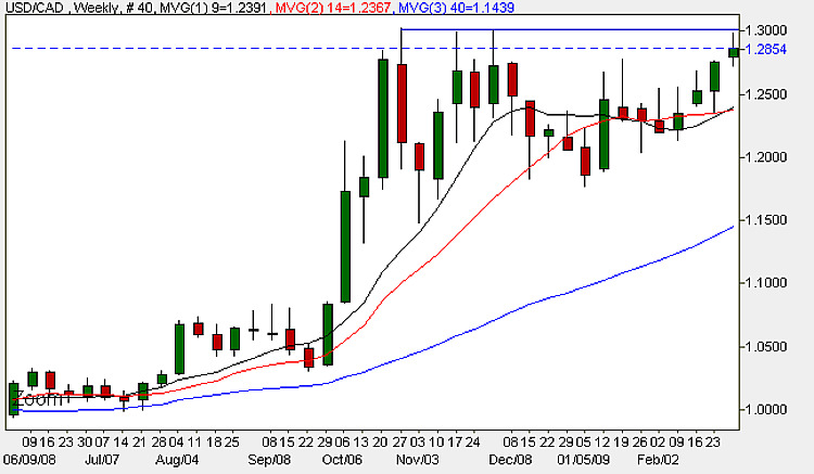 USD CAD Weekly Candle Chart - 9th March 2009