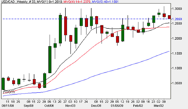USD CAD Weekly Chart - 16th March 2009