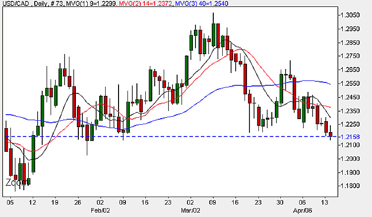 Forex Chart - USD CAD Daily Candle 14th April 2009