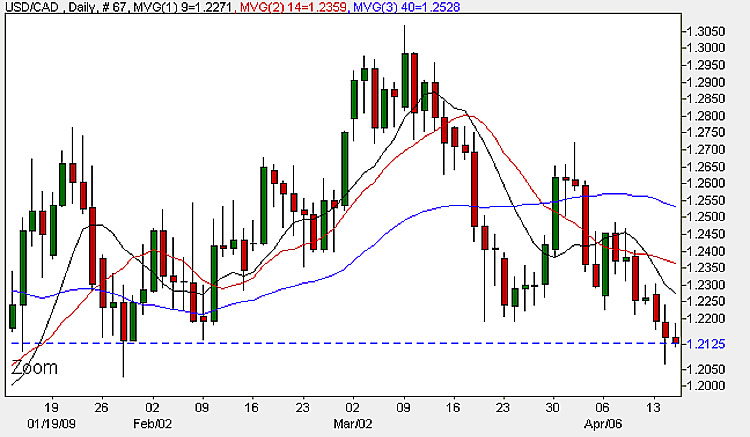 USD to CAD - Daily Currency Chart 15th April 2009