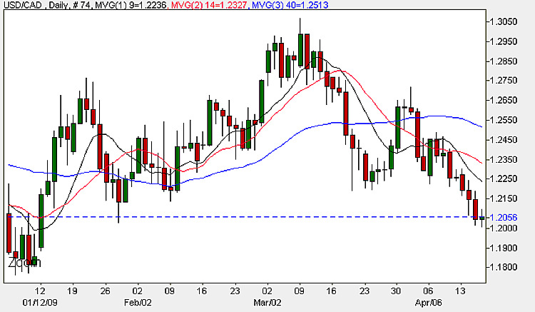 Currency Chart - USD to CAD Daily Chart 16th April 2009