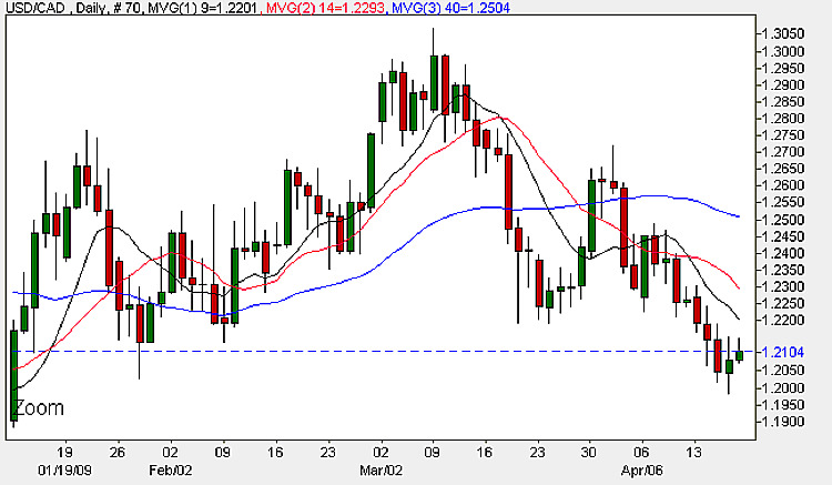 Currency Trading Daily Chart - USD vs CAD 17th April 2009