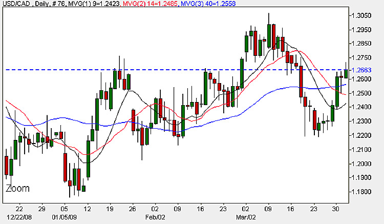 USD/CAD - Daily Candlestick Chart 1st April 2009