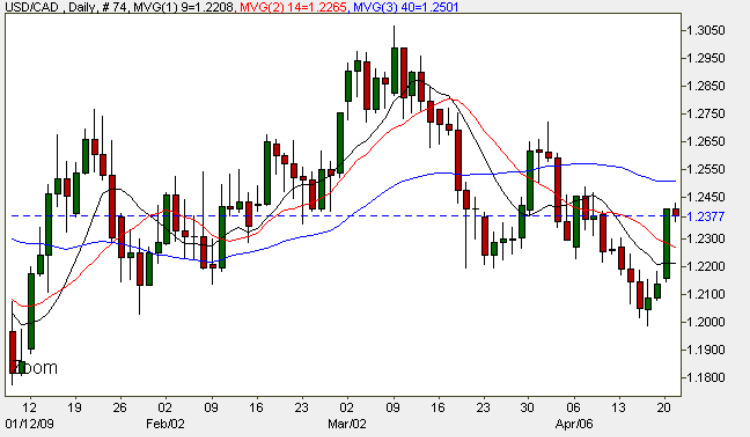 USD To CAD - Daily FX Chart 21st April 2009