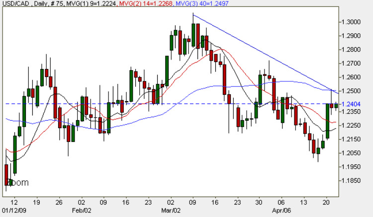 USD to CAD - Daily Forex Chart 22nd April 2009