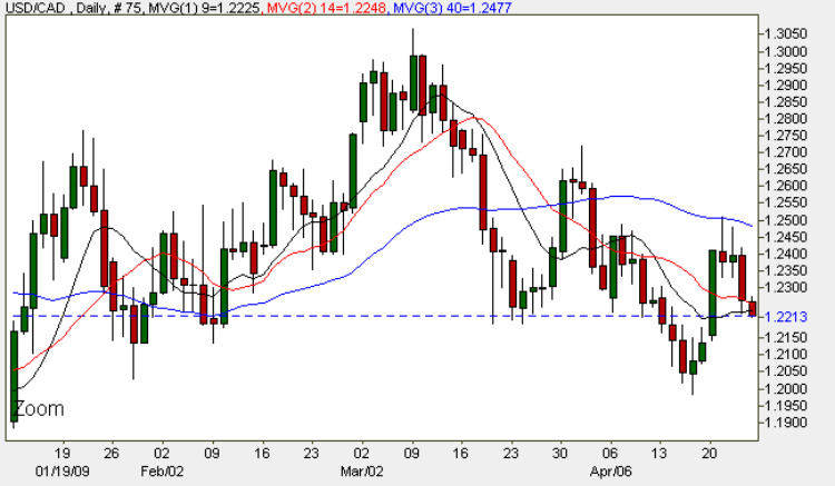 USD CAD Daily FX Chart - Spot Currency Market 24th April 2009