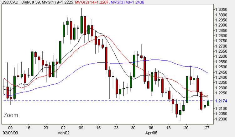 USD to CAD - Daily FX Chart 27th April 2009