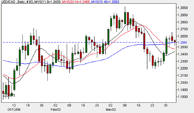 USD CAD - Daily Candle Chart 2nd April 2009