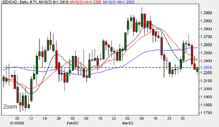 USD to CAD 6th April Daily Candle Chart