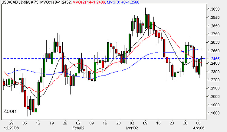 Currency Chart - USD to CAD Daily Candle Chart 7th April 2009