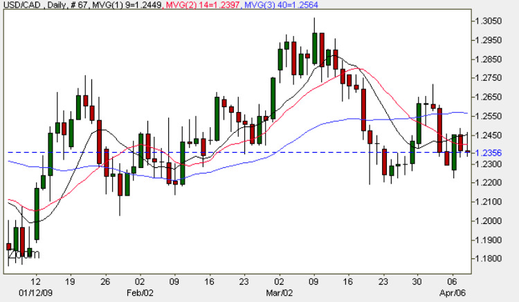 USD to CAD - Daily Candle Chart 8th April 2009