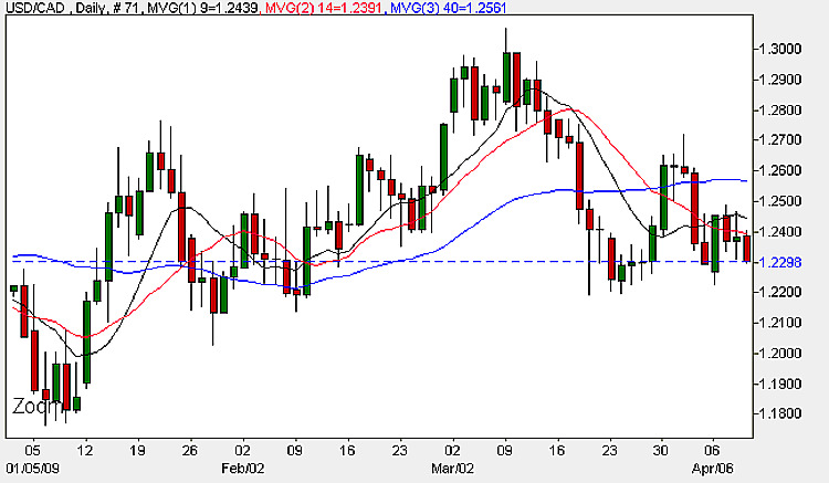 USD to CAD - 9th April Daily Chart Trading Currency