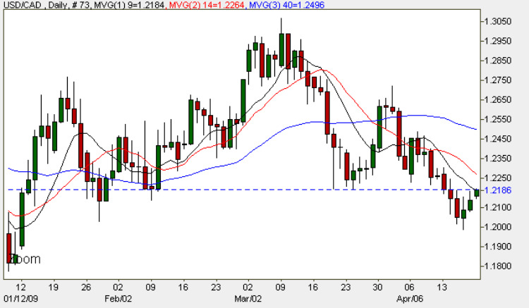 Forex Chart - USD to CAD Daily 20th April 2009
