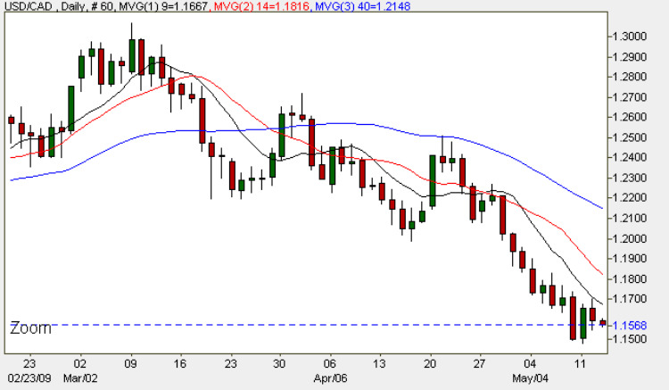 US Dollar to Canadian Dollar - Daily FX Chart 13th May 2009