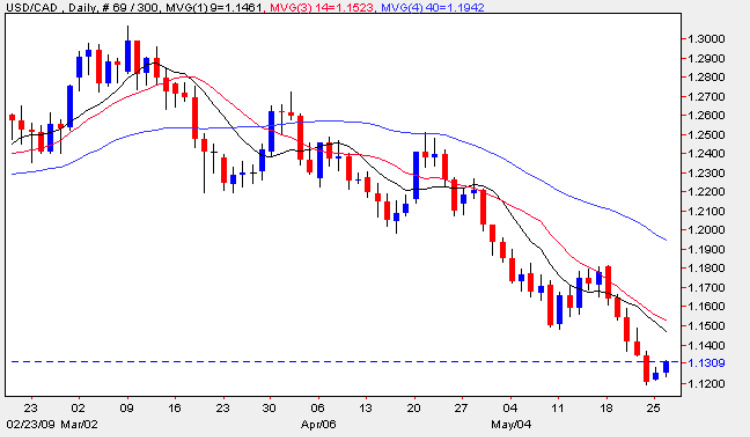 US Dollar vs Canadian Dollar - Daily Chart 26th May 2009