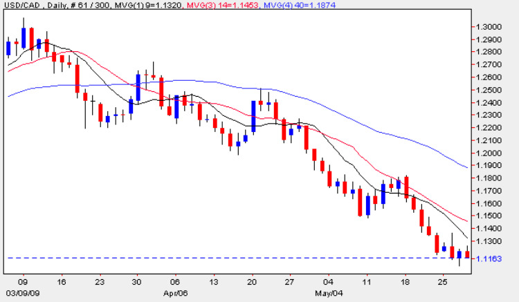 USD vs CAD - Daily Spot Chart USD to CAD 28th May 2009