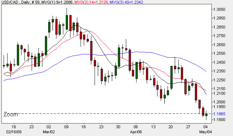 USD to CAD - Daily Spot Market Chart 4th May 2009