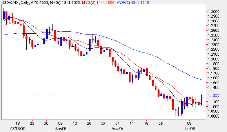 USD to CAD - Daily Chart For The USD/CAD 12th June 2009