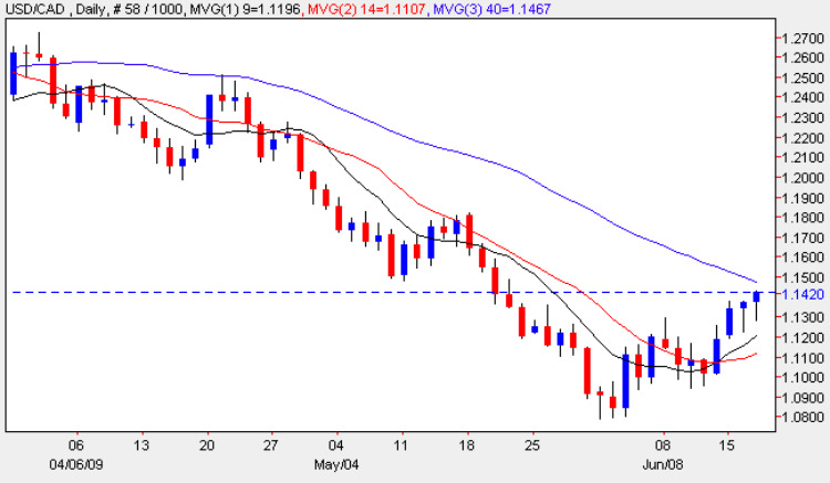 USD vs CAD - Daily Forex Chart 17th June 2009
