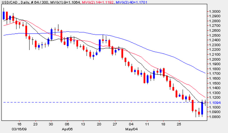 USD vs CAD - Daily Candle Chart 4th June 2009