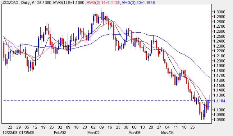 USD vs CAD - Daily Chart Latest Prices 8th June 2009