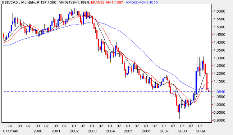USD vs CAD - Monthly Chart USD to CAD 1st June 2009