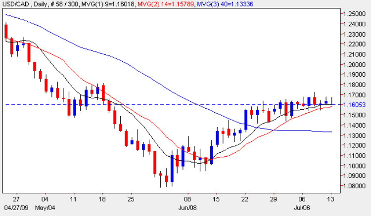 USD vs CAD - Daily Candle Chart 13th July 2009